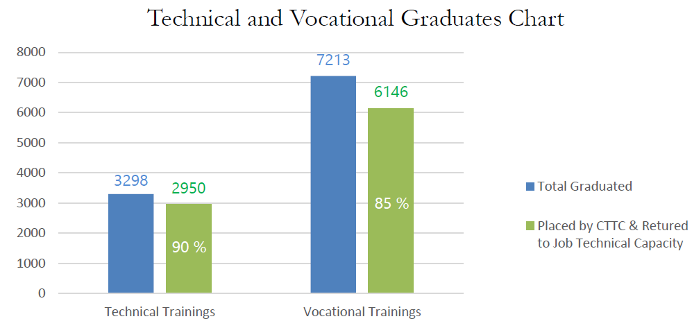 CTTC Vocational Graduates